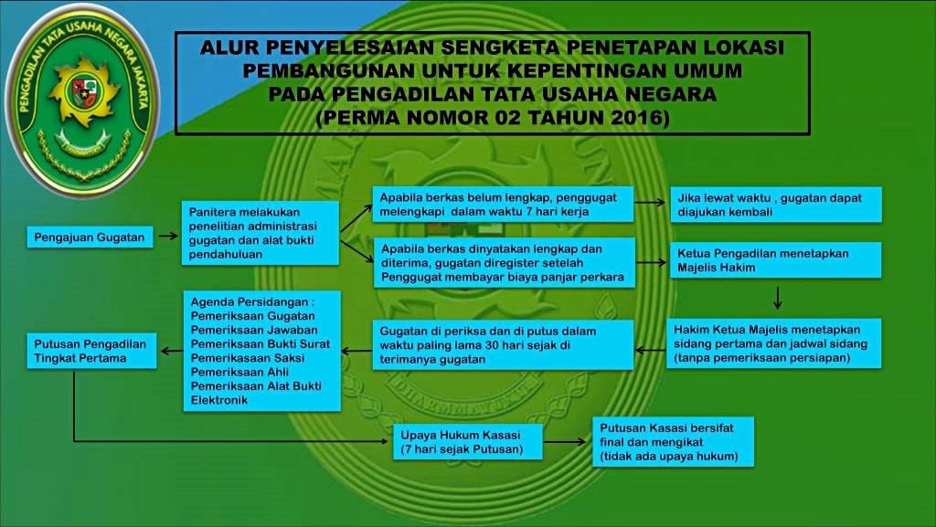 Proses Alur Pemeriksaan Perkara Tun Pengadilan Tata