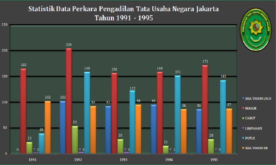 Statistik Data Perkara Pengadilan Tata Usaha Negara Jakarta Tahun 1991 - 1995