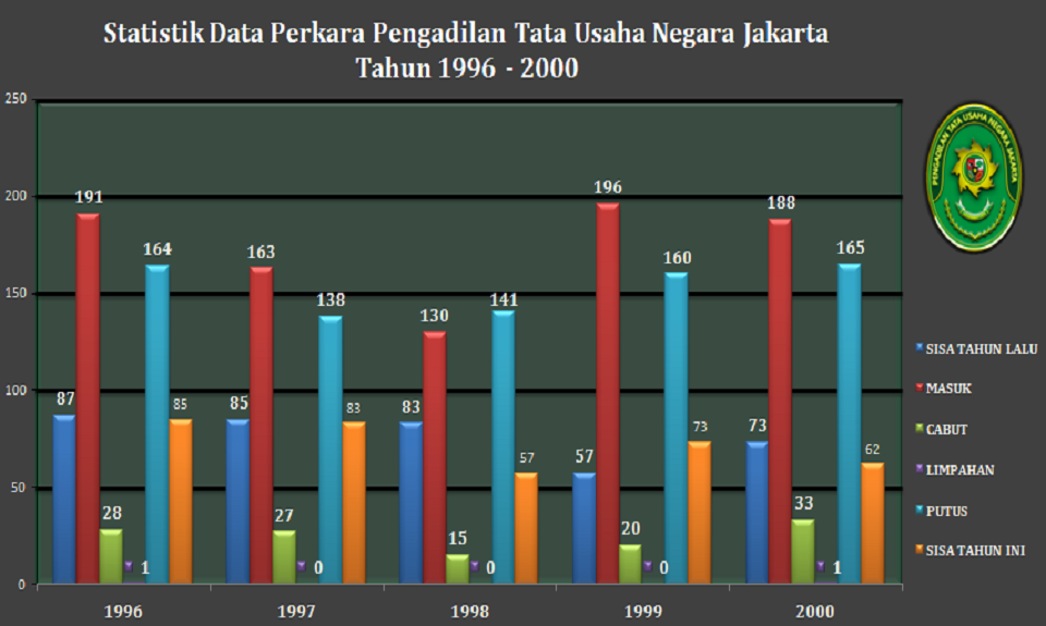 Statistik Data Perkara Pengadilan Tata Usaha Negara Jakarta Tahun 1996 - 2000