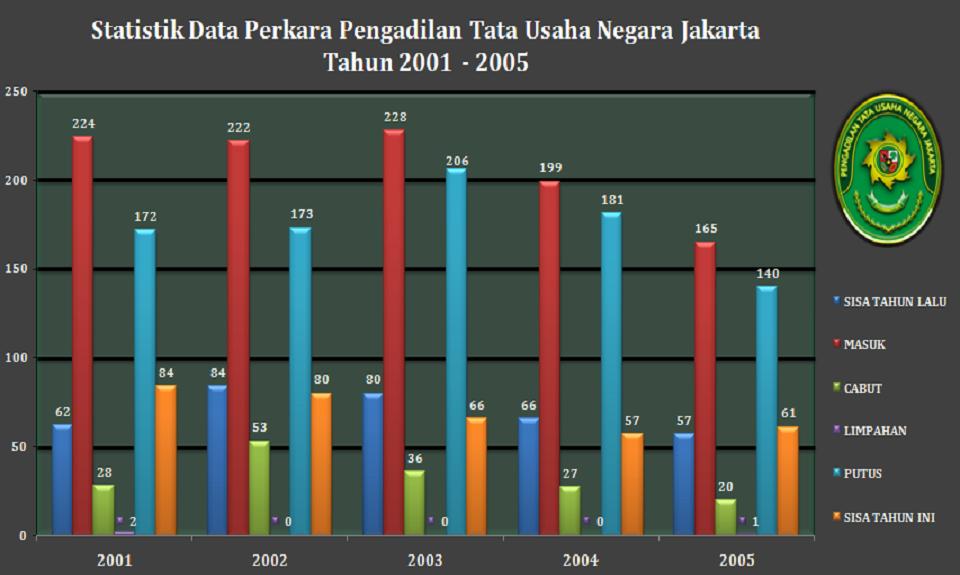 Statistik Data Perkara Pengadilan Tata Usaha Negara Jakarta Tahun 2001 - 2005