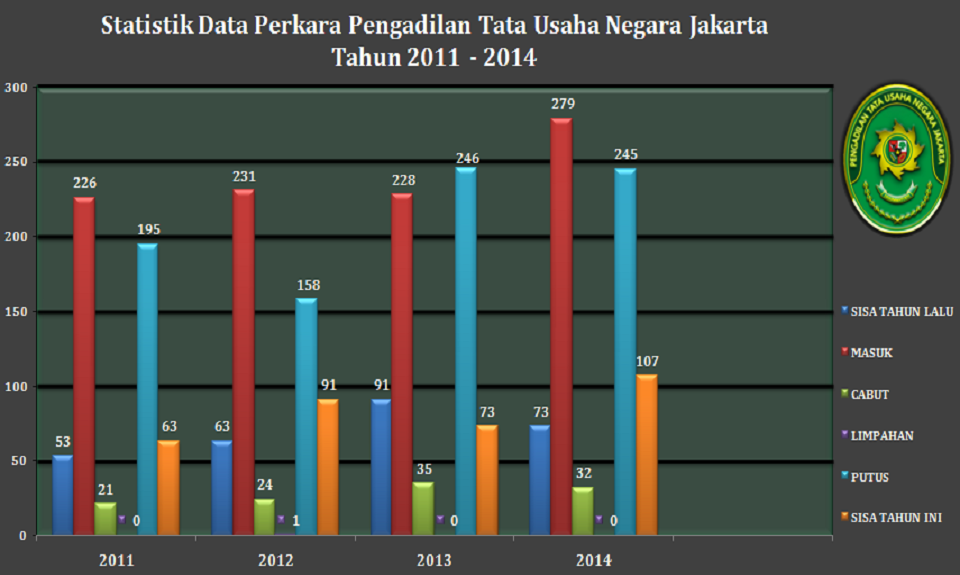 Statistik Data Perkara Pengadilan Tata Usaha Negara Jakarta Tahun 2011 - 2014